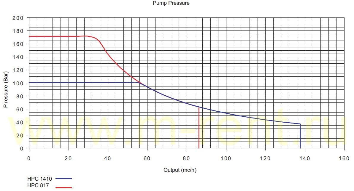схема давления насоса Cifa HPC